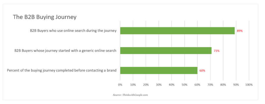 The B2B Buying Journey