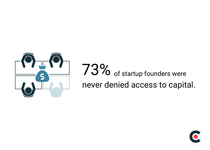 73% of startup founders were never denied access to capital.