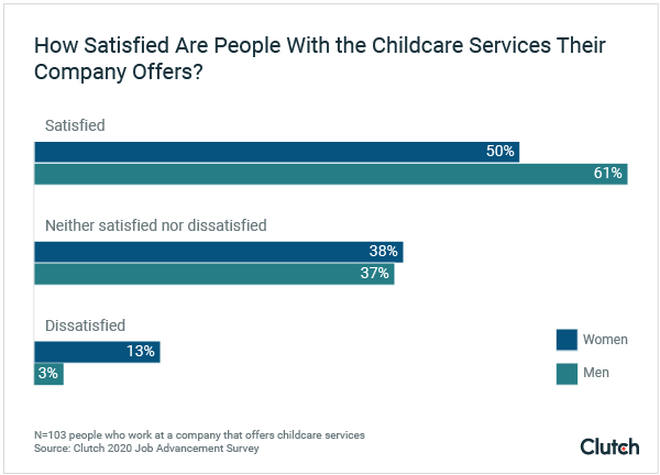 how satisfied are people with the childcare services their company offers?