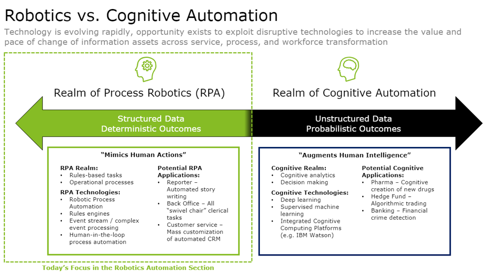 Robotics vs. Cognitive Automation Structured vs. Unstructured data