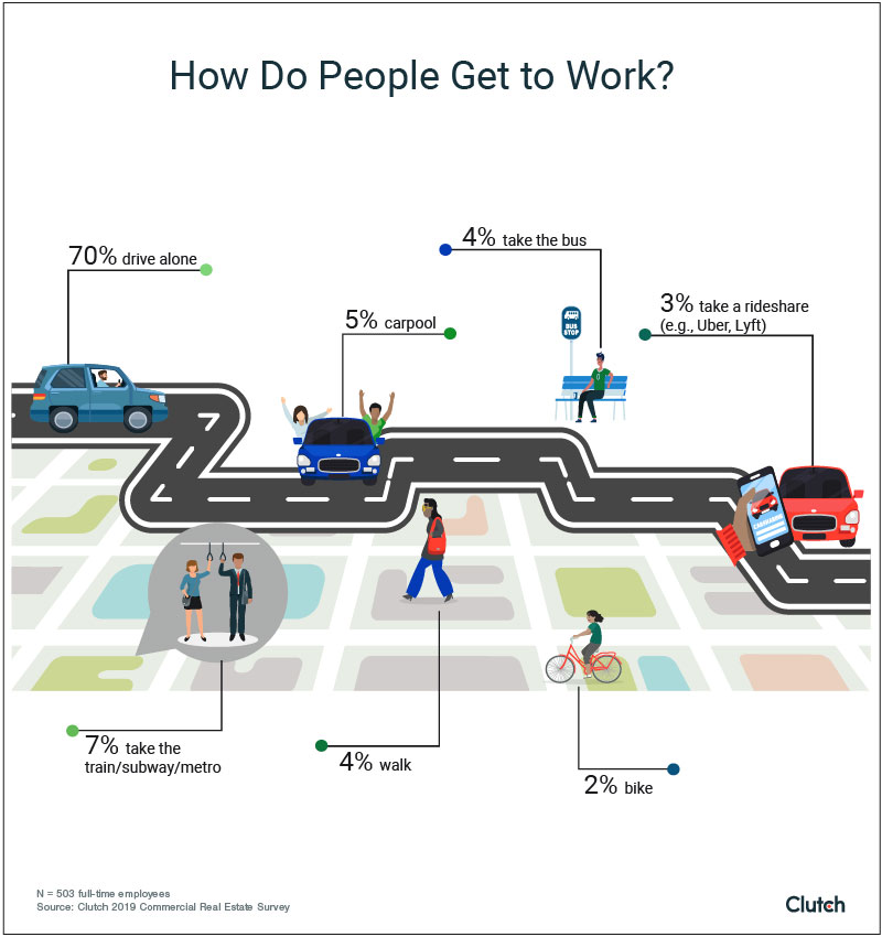 How Do People Get to Work?
