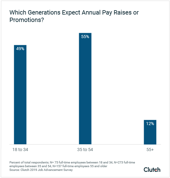which generations expect annual pay raises or promotions?