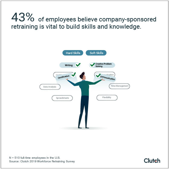 43% of employees believe company-sponsored retraining is vital to build skills and knowledge