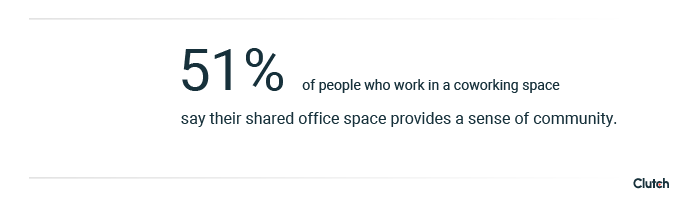 51% of people who work in a coworking space say their shared office space provides a sense of community.