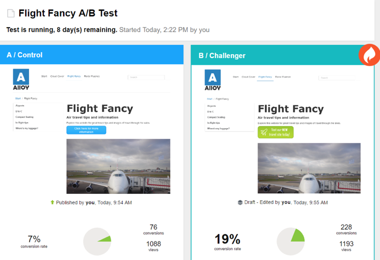In this A/B test, Test B earned a higher conversion rate.