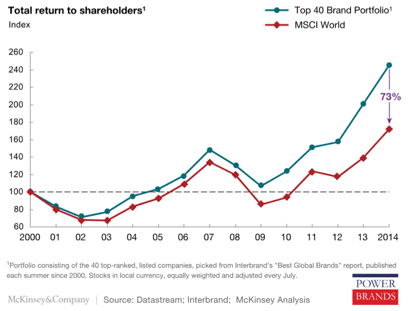 Total return to shareholders graph