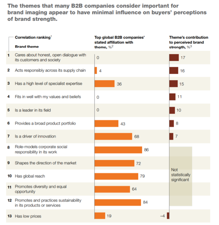 B2B company themes vs. buyer perceptions of brand strength