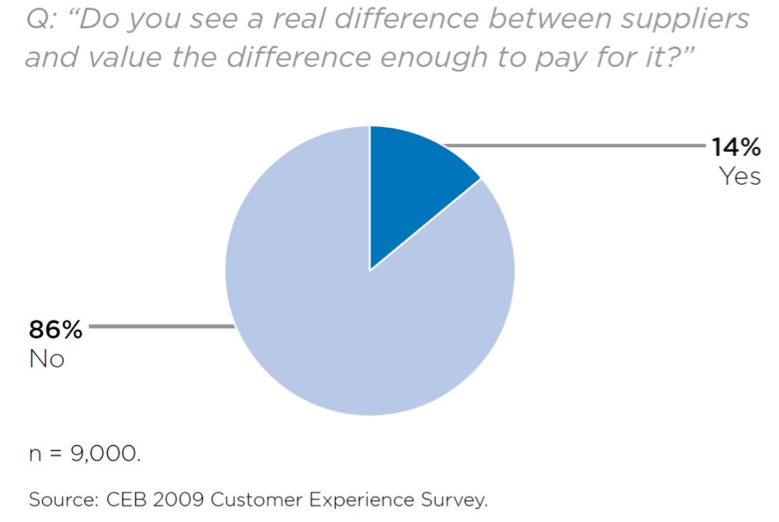 Do you see a real difference between suppliers and value the difference enough to pay for it?