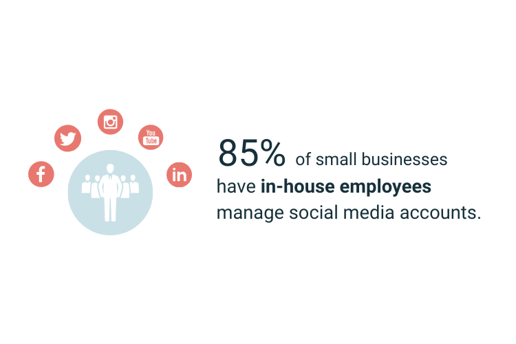 85% of small businesses have in-house employees manage social media
