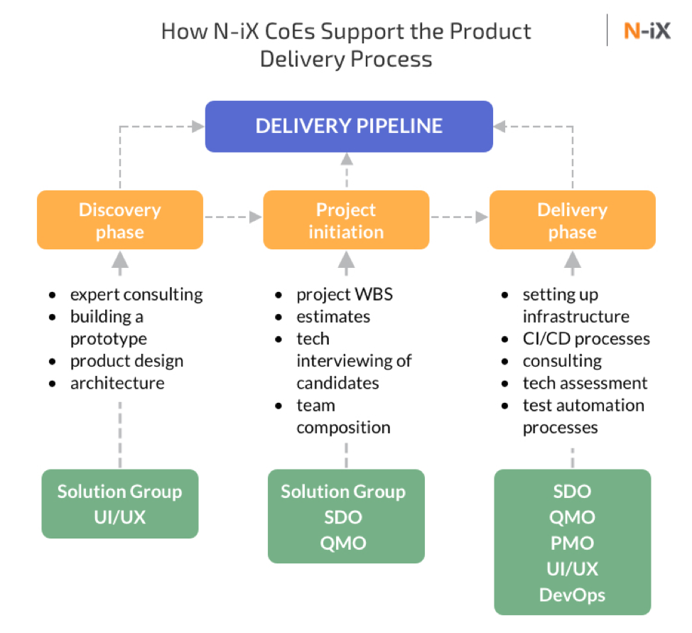 N-iX CoEs rely on three phases: the discovery phase, project initiation, and delivery phase.