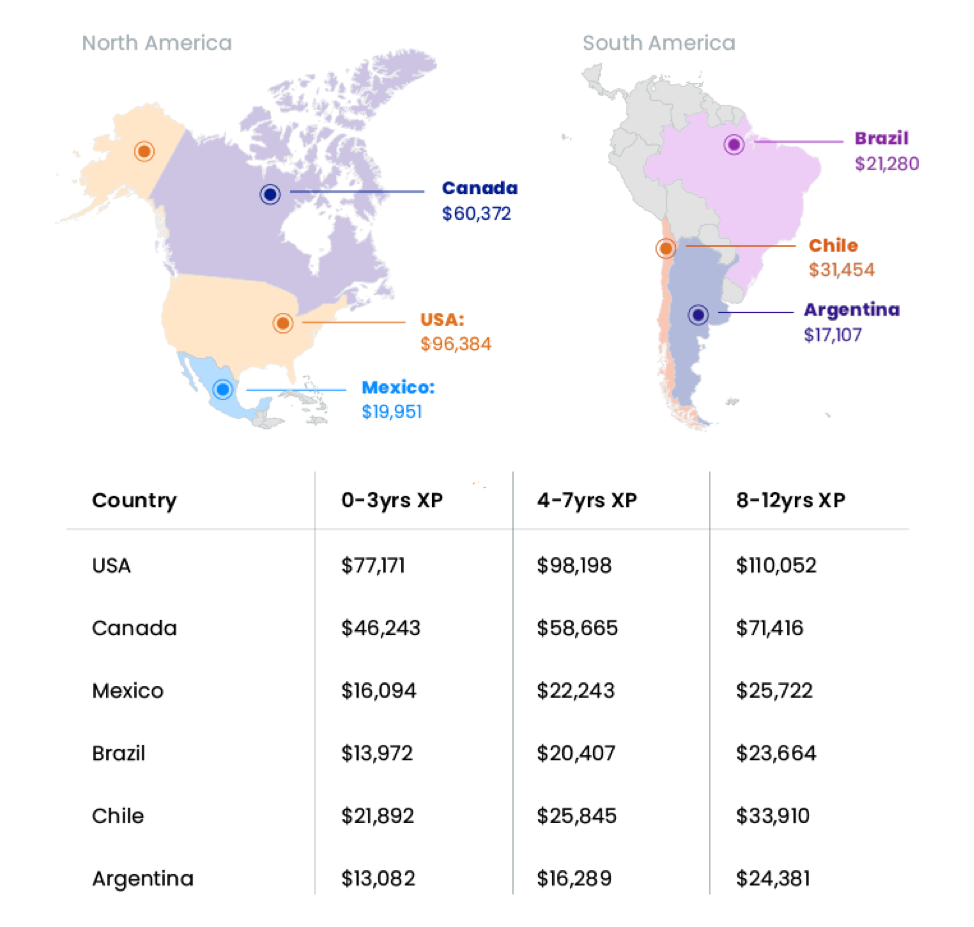 north and south america ux