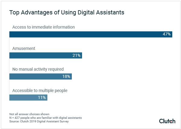 Top Advantages of Using Digital Assistants