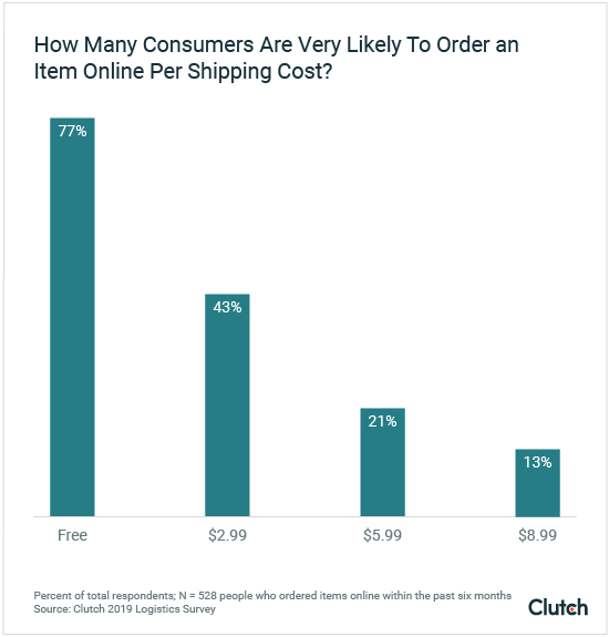 How Many Consumers Are Very Likely to Order an Item Online Per Shipping Cost?
