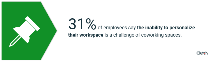 31% of employees say the inability to personalize their workspace is a challenge of coworking spaces.