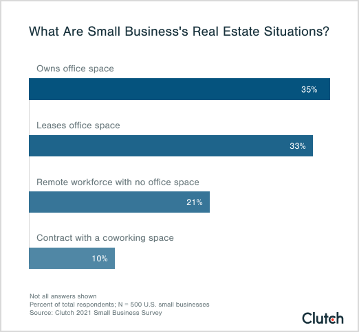 what are small business's real estate situations?