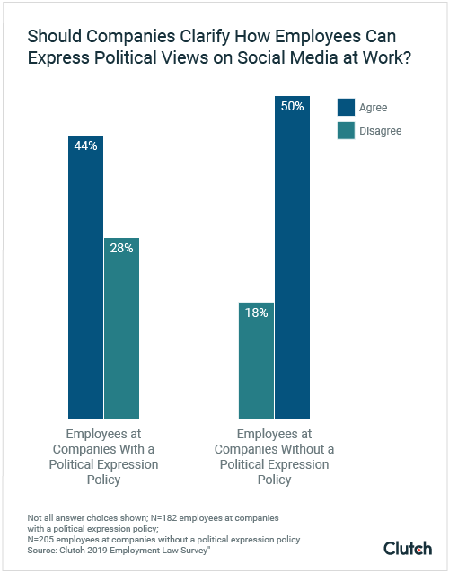 Employees subject to political expression policy want clarity about political expression on social media