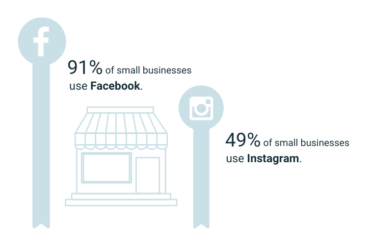 91% of small businesses use Facebook, 49% of small businesses use Instagram