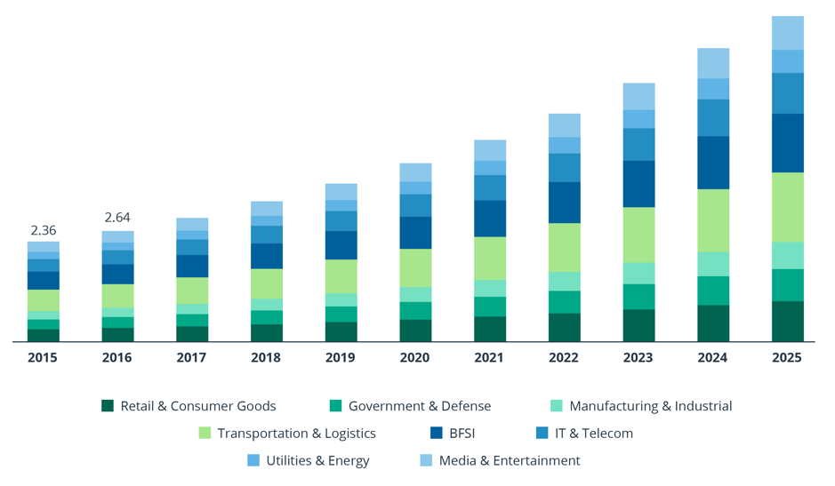 Size of the North American location intelligence market by application, 2015–2025 (USD Billion)