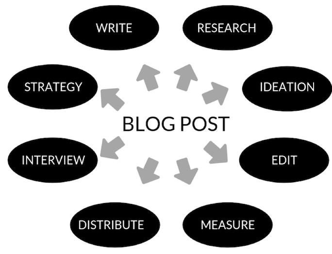 Blog post strategy web
