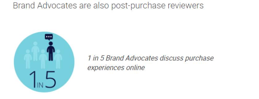 Brand advocates are more likely to review products and services.
