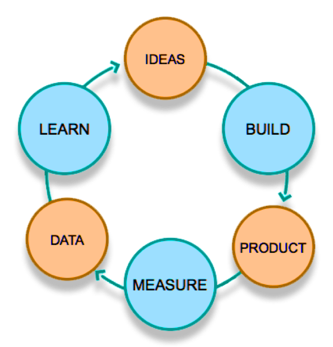 """Build-measure-learn"" feedback loop"