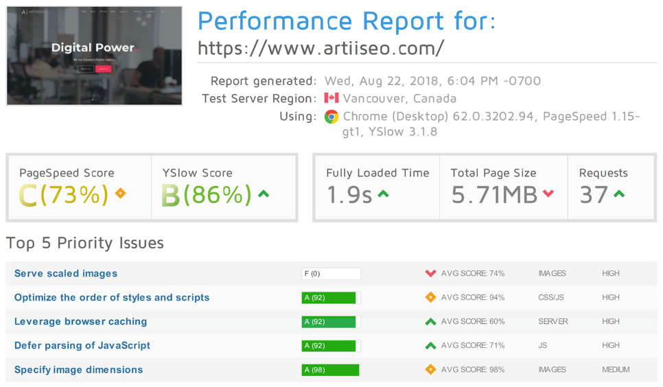 GTMetrics Performance Report