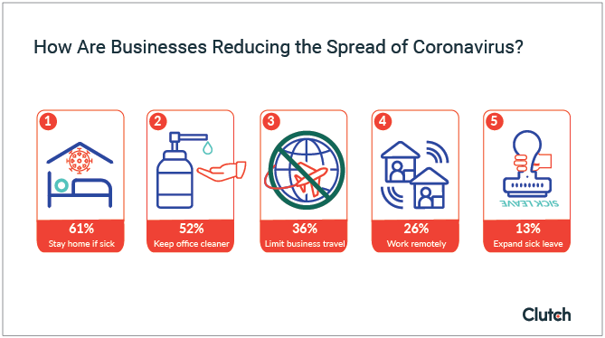 How Are Businesses Reducing the Spread of Coronavirus?