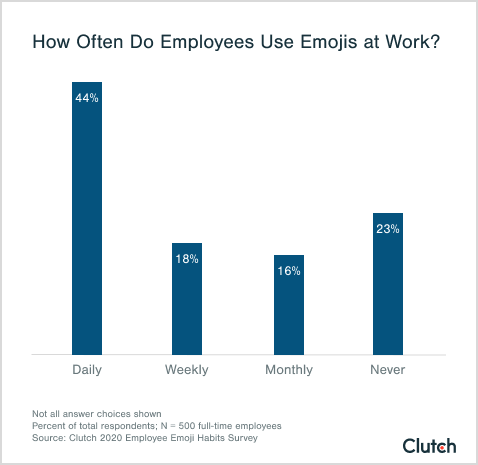 How Often Do Employees Use Emojis at Work?