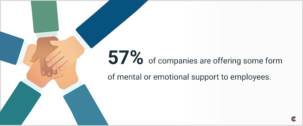 57% of companies are offering mental or emotional support to employees during the covid-19 pandemic