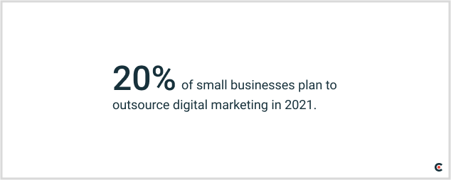 20% of small businesses plan to outsource digital marketing in 2021.