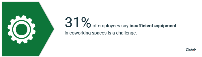 31% of employees say insufficient equipment in coworking spaces is a challenge