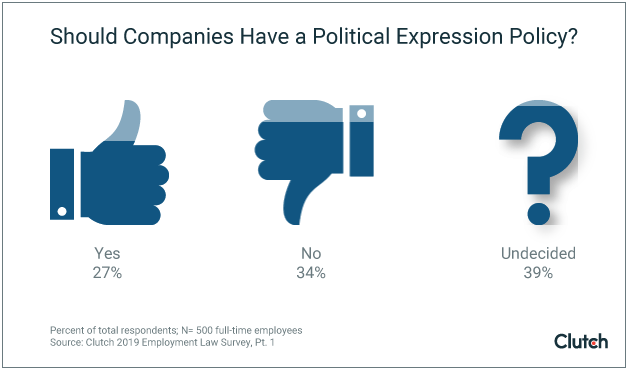Only 27% of employees support political expression policies