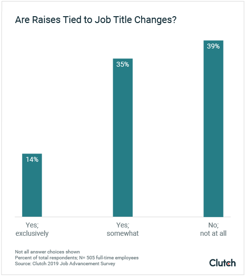 are raises tied to job title changes?