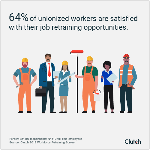 64% of unionized workers are satisfied with their job retraining opportunities