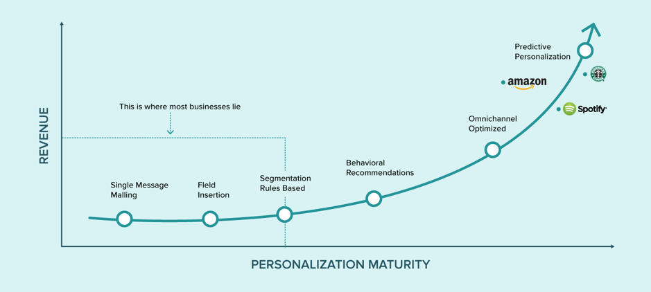 As personalization maturity increases, so does revenue.