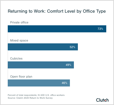 Most workers are comfortable returning to the office if they have a private office, but only 1 in 5 have access to this type of office space.