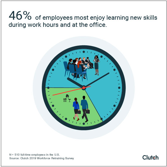 46% of employees most enjoy learning new skills during work hours and at the office
