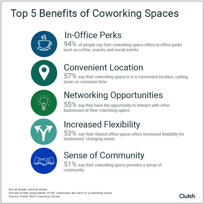 Top 5 Benefits of Coworking Spaces
