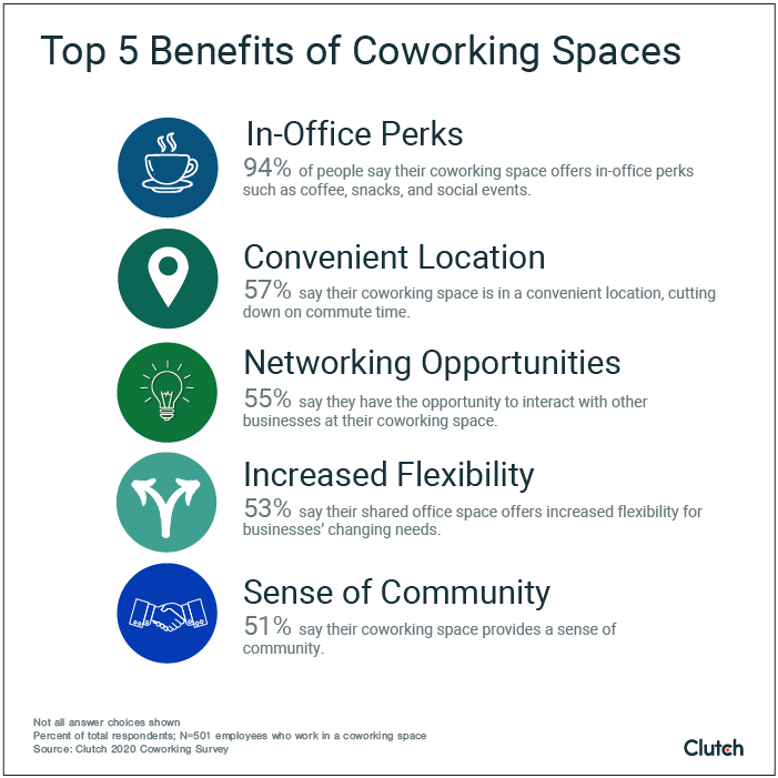 Top 5 Benefits of Coworking Spaces