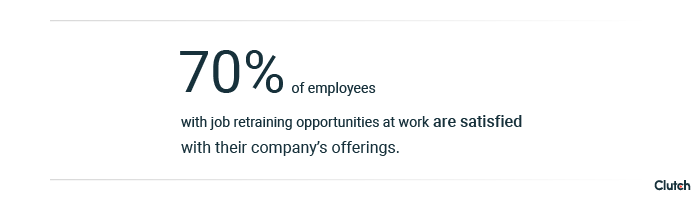 70% of employees provided job retraining are satisfied with their company's offerings