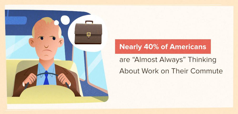 """Nearly 40% of Americans are """"almost always"""" thinking about work on their commute."""