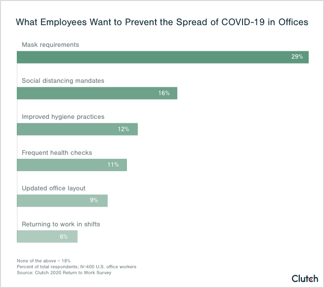 Graph of safety precautions employees want from their companies before returning to work.