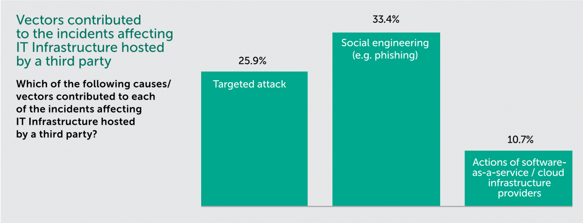 Causes contributed to the incidents affecting IT infrastructure hosted by a third party