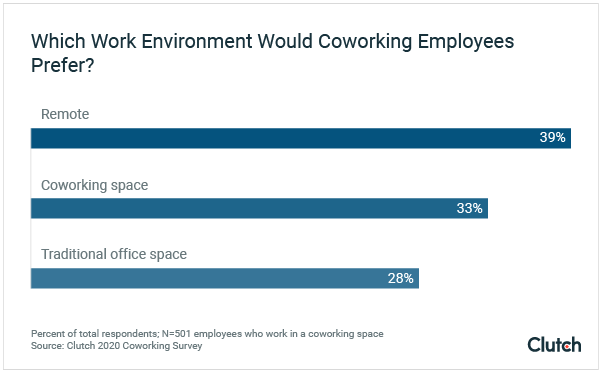Which Working Environment Would Coworking Employees Prefer?