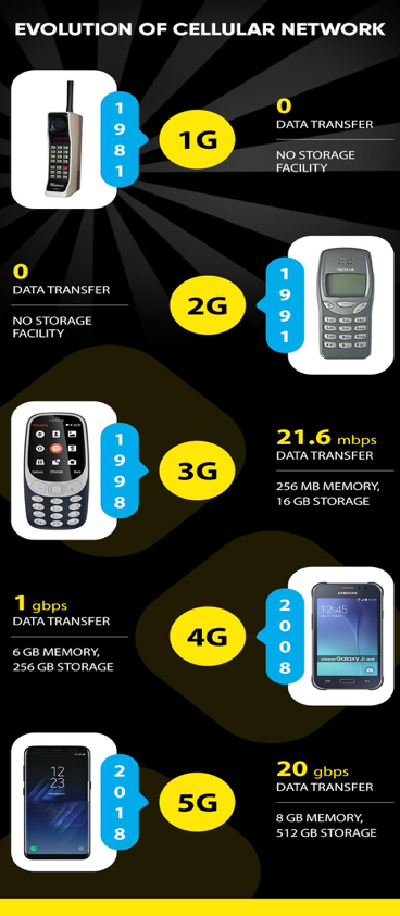Evolution of Cellular Networks