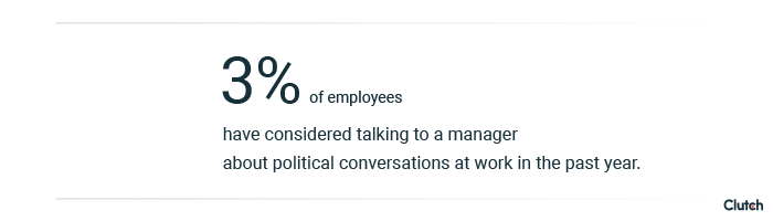 Only 3% employees have considered talking management about political conversations at work in the past year