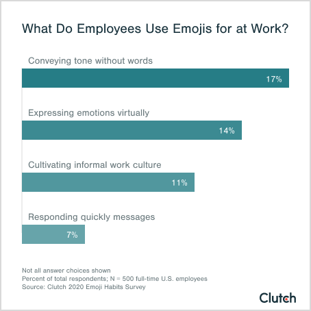 graph 1 - what do employees use emojis