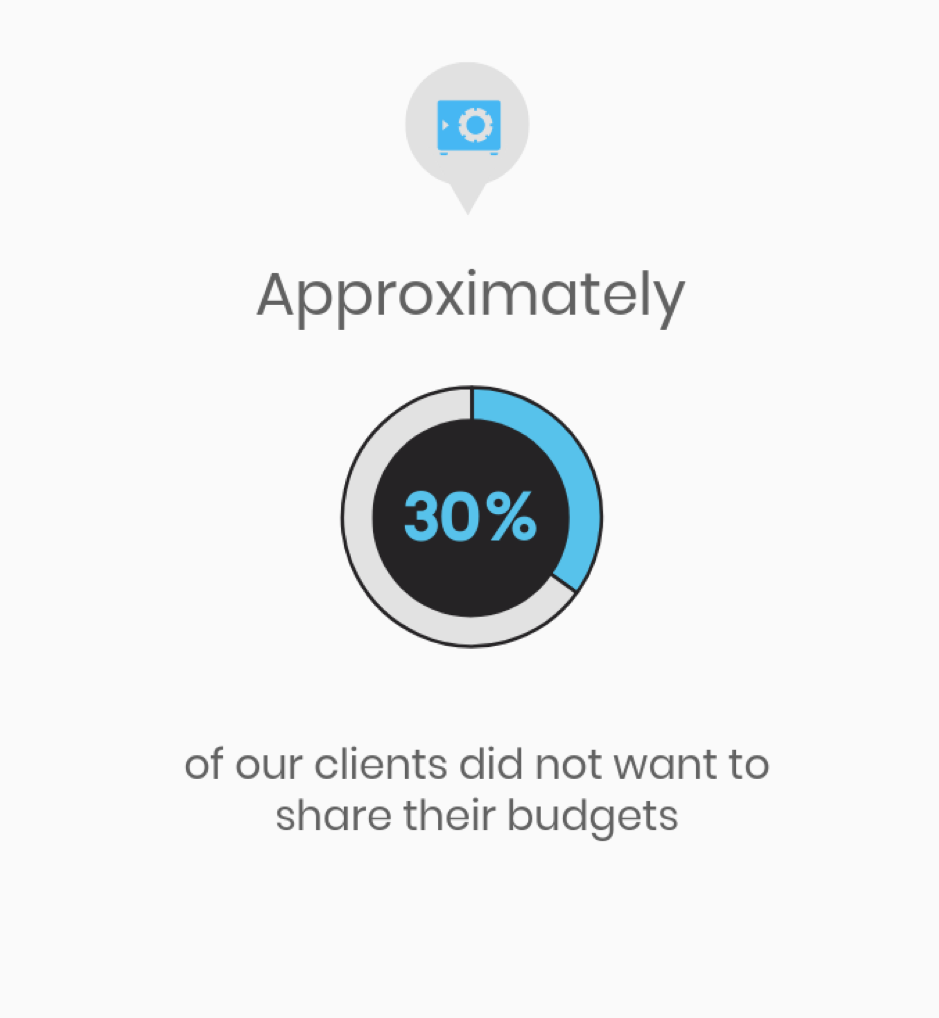 Approximately 30% of our clients did not want to share their budgets