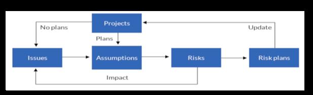 Un flux de processus d'analyse des hypothèses