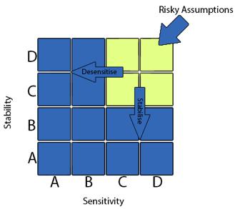 Une matrice de sensibilité / stabilité